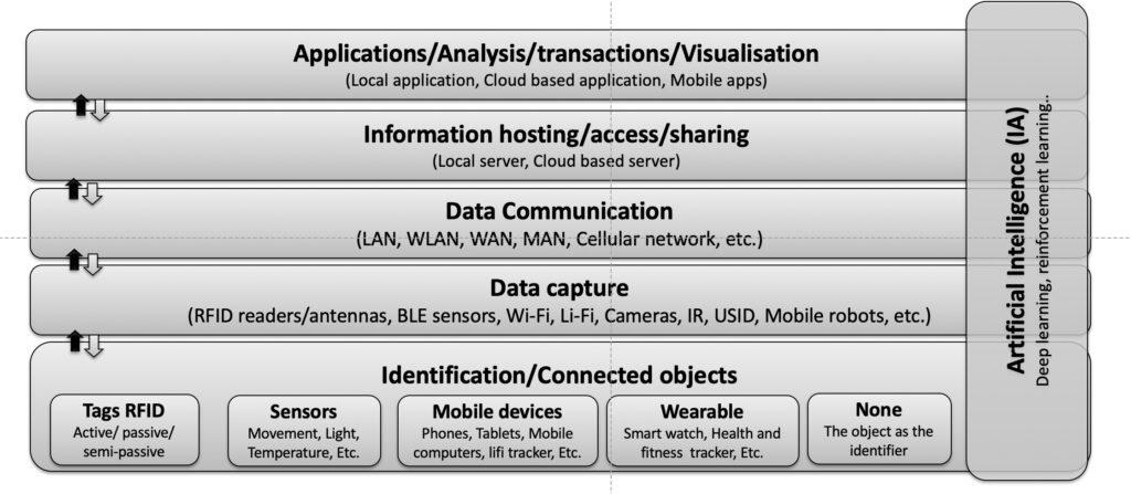 L'attribut alt de cette image est vide, son nom de fichier est IoT-Couches-2020-07-1-1024x447.jpg.